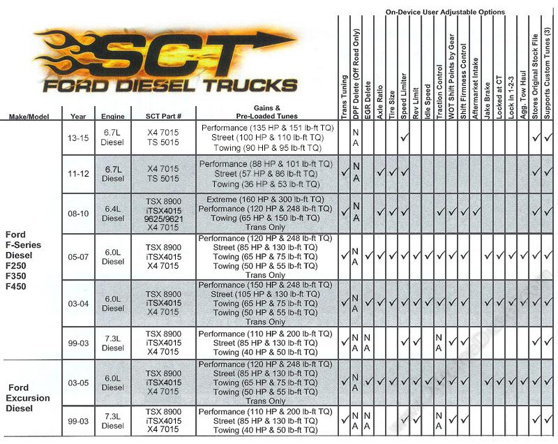 sct-ford-chart-x4-r1.jpg